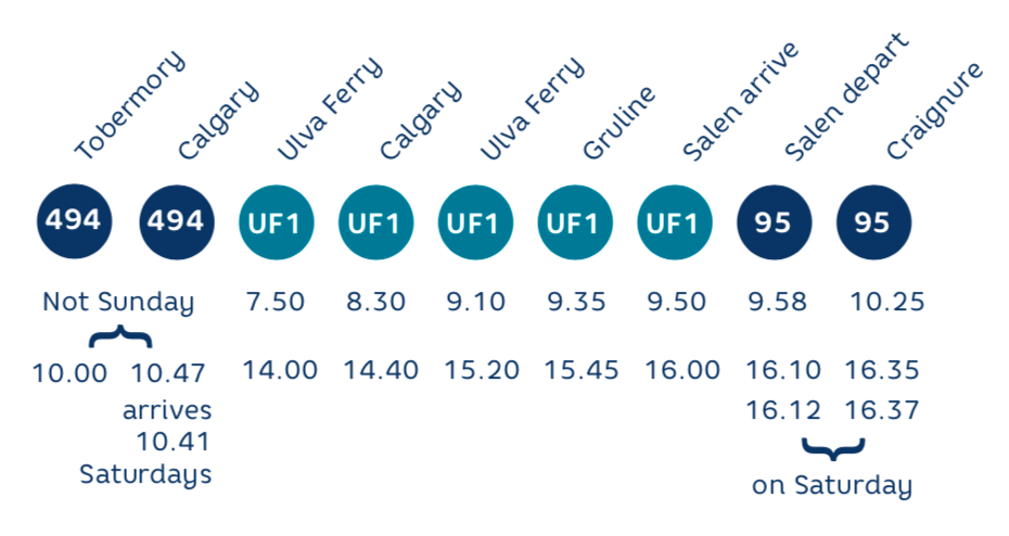 Ulva Ferry Community Transport Mobile Timetable 1